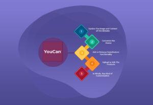 10118تصميم موقع احترافي لمنتجاتك علي منصة YouCanShop بدون رسوم شهرية + إستشارات كلما